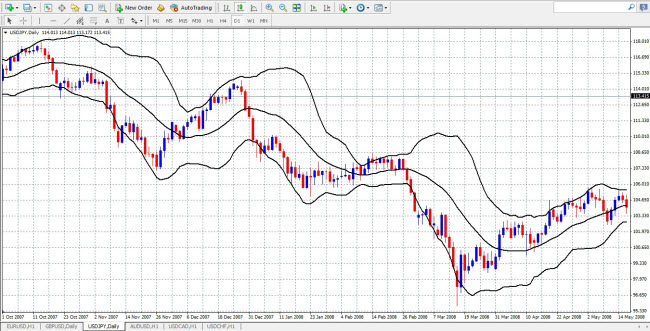 indicator-bollinger-bands