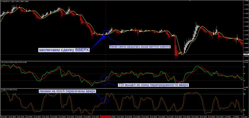 стратегия td index 3