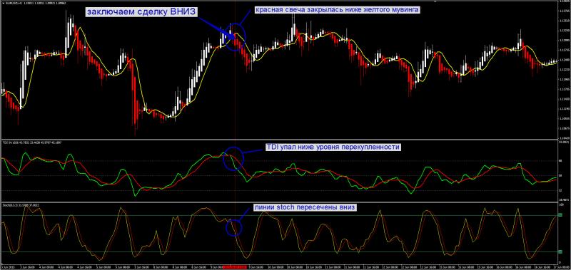 стратегия td index 4