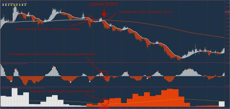 стратегия опционов orange