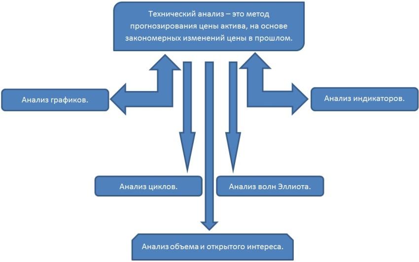 urok-3-vidyi-analiza-binarnyih-optsionov