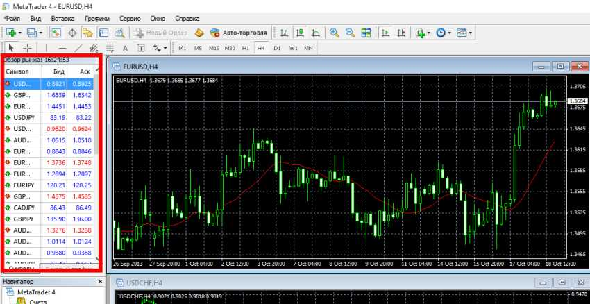 обзор рынка mt4