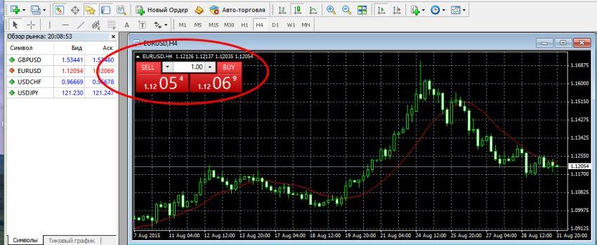 торговля бинарными опционами мт4