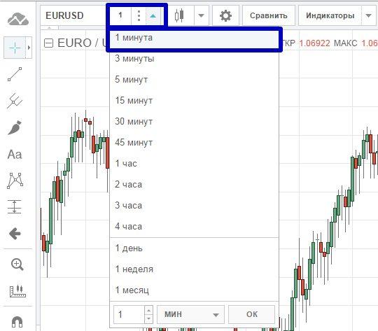 стратегия торговли бинарными опционами 5 минут