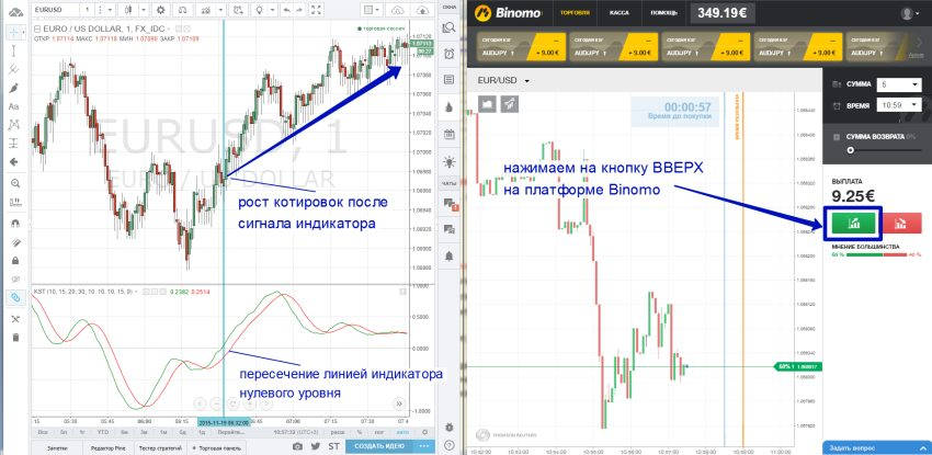 стратегия торгов бинарными опционами вверх