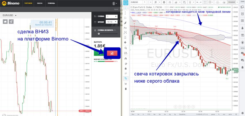 Бинарные опционы сигналы стратегия «Trend Master»