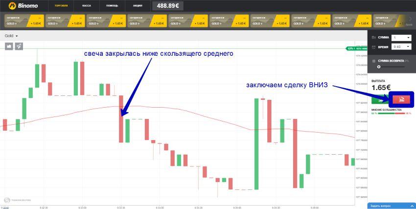 торговля золотом на бинарных опционах