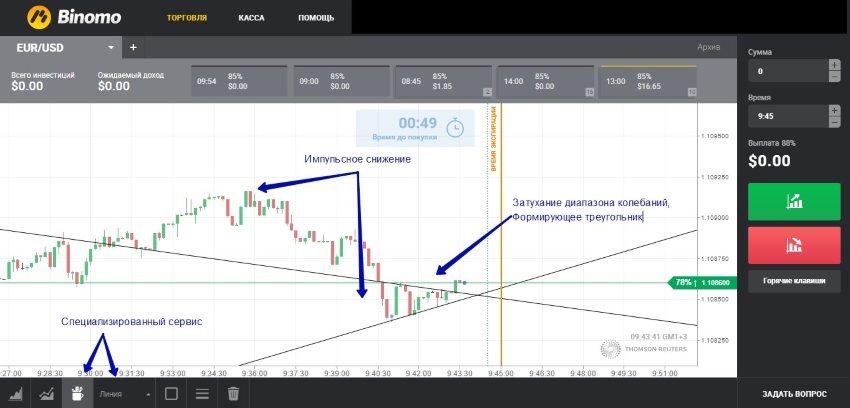 бинарная стратегия треугольник