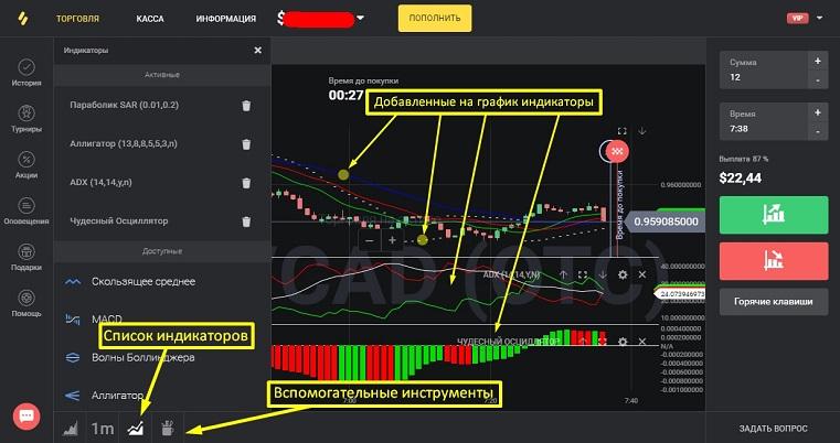 Индикаторы в трейдинге платформа Binomo