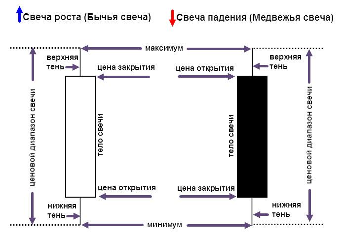 Свечной режим графика блок схема